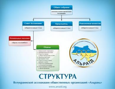 Структура Ассоциации