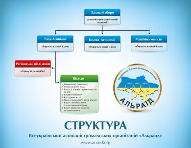 Структура Асоціації